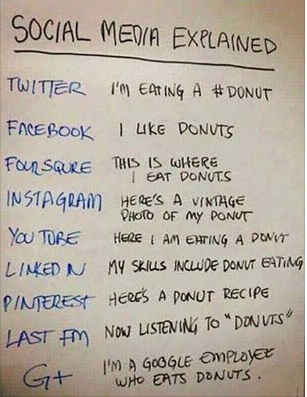 Social media explained for blog